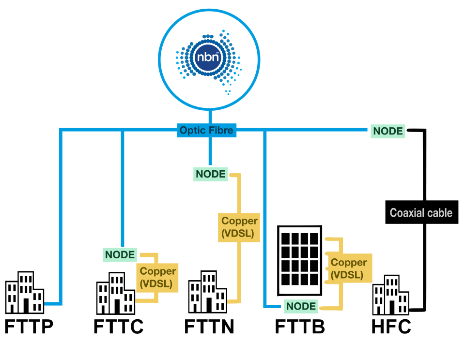 Business NBN fixed line connections diagram