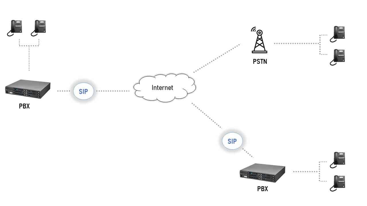 How SIP Trunking works